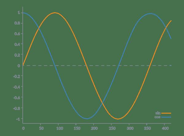 Sin/Cos Encoder Output Waveforms