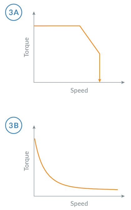 Torque/Speed Curves for Servo and Step Motors