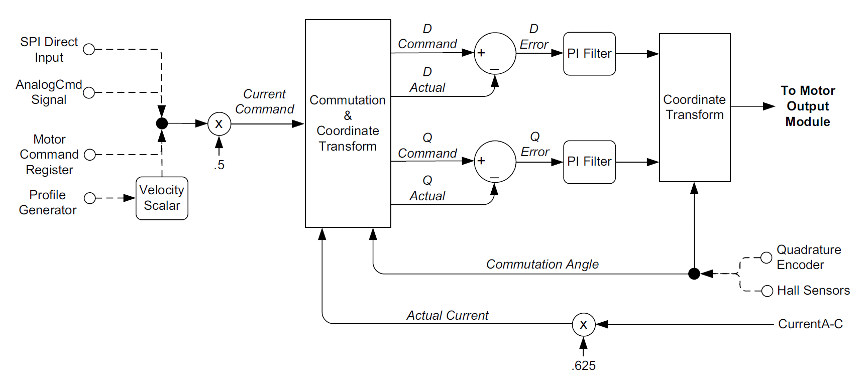Current Loop & Commutation Control Flow