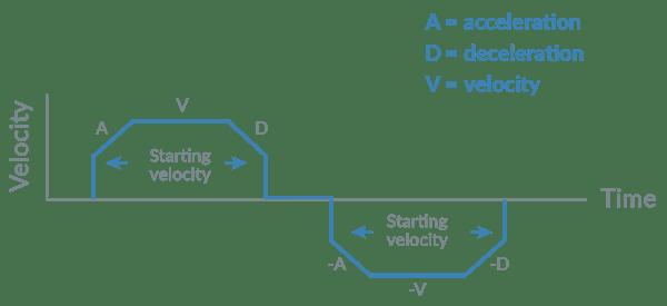 Non-zero starting velocity