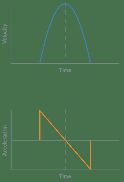 Parabolic Motion Profile