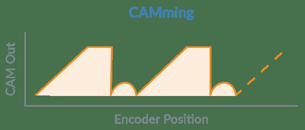 CAMming Profile Mode
