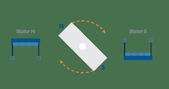 Spinning Bar Magnet Model for Step Motors