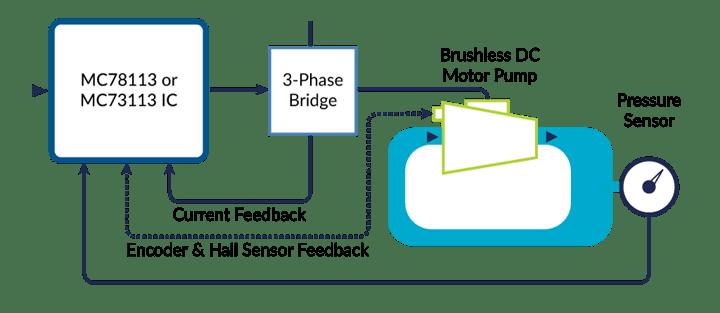 Outer Loop Control Pressure Feedback