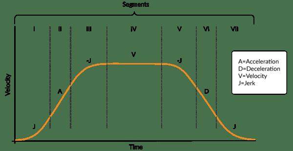 S-curve Motion Profiles