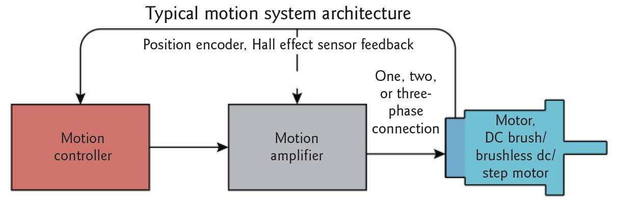 Typical Motion System Architecture