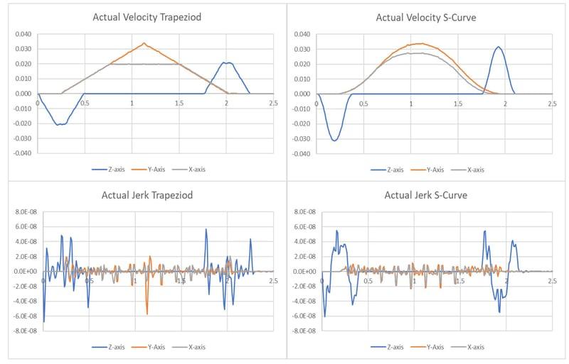 Move time results comparison