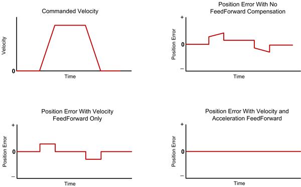 Acceleration Feedforward Profiles, with Position Error