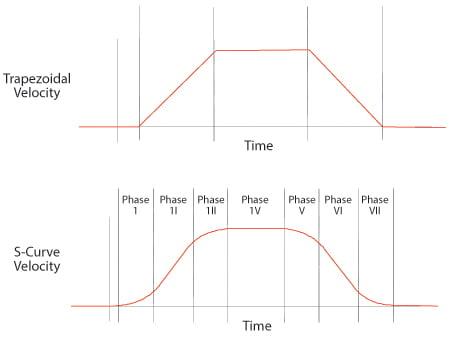 Trapezoidal vs S-curve profiles