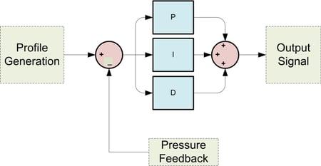 PID Control Algorithm