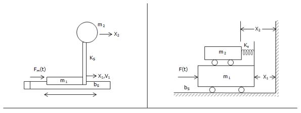 Demonstration System