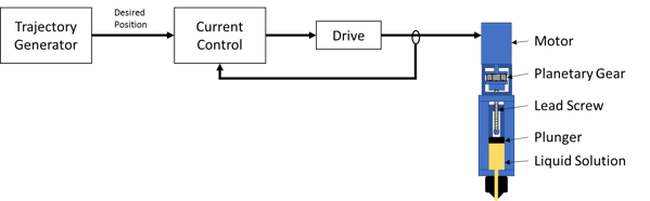 Open Loop Architecture