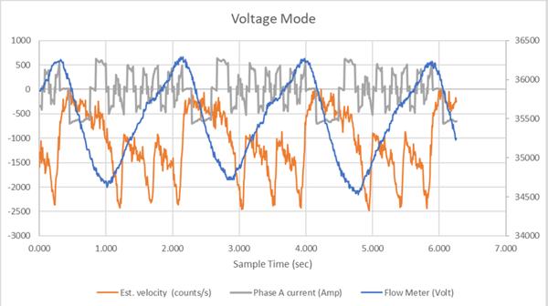 Open Loop Voltage Mode