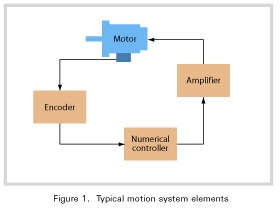 Typical motion system elements