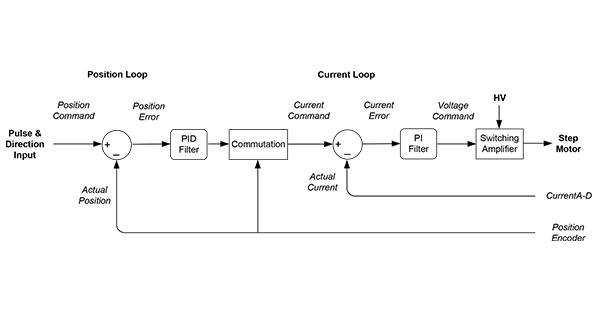 Closed-loop stepper control scheme