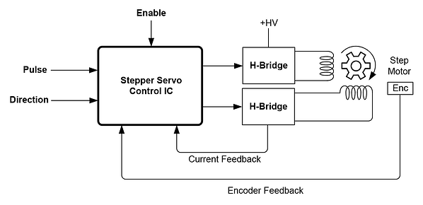 Stepper Servo Pulse and Direction Control