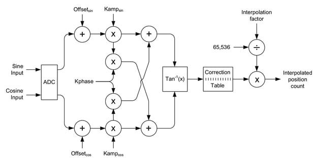 Sin/Cos Signal Correction Calculation Flow