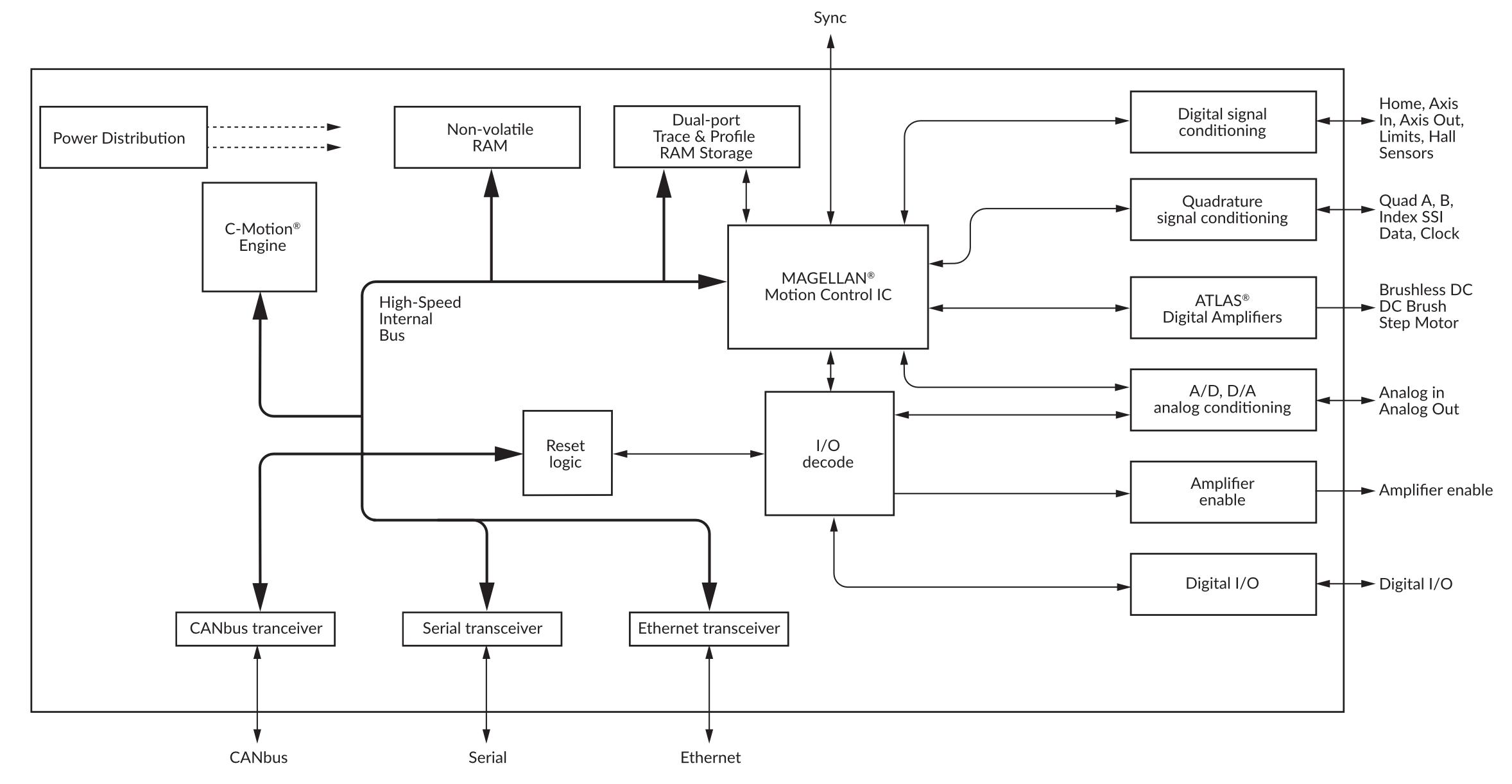 Prodigy CME Machine Controller Internal Block Diagram