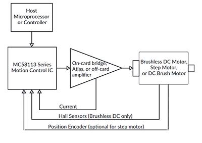 Magellan MC58113 Configuration Diagram
