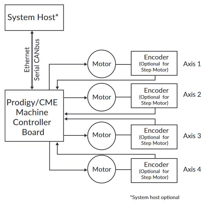 Motor Controller Connector Diagram