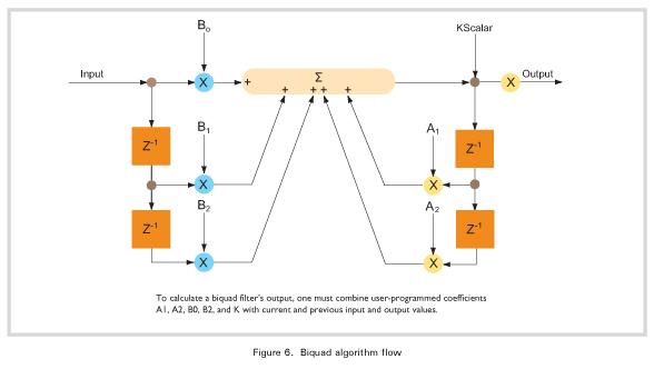 Figure 6. Biquad algorithm flow