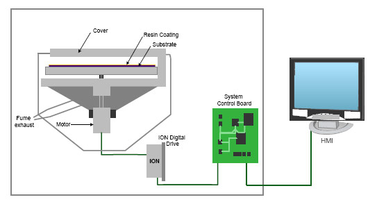 Spin Coating Application for Semiconductor Wafers