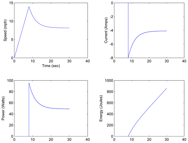 Regenerative Braking State Variables and Energy Profile