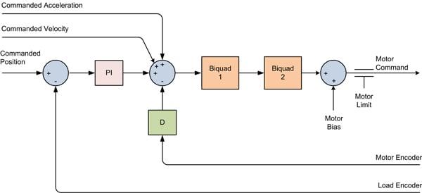 Dual Loop Flow