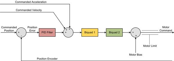 Pan & Tilt Motion Control System PID Loop