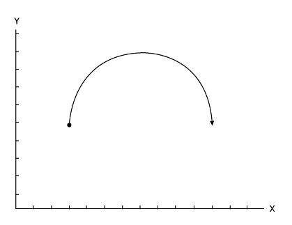 Cartesian motion system