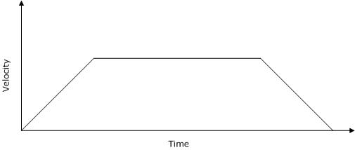 Translation table command input velocity reference