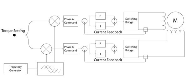 Phase Current Controller