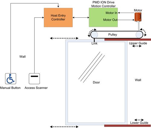Automatic Door Application