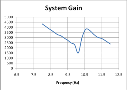 Bode gain data plotted