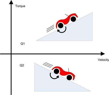 Two of Four Quadrants in Regenerative Braking