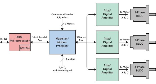 Multi-axis peristaltic pump system diagram