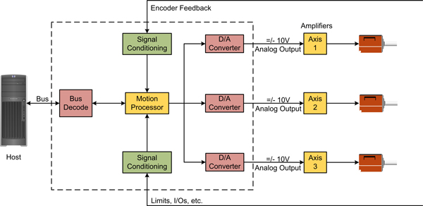 Multi Axis Off-the-shelf Motion Card Architecture