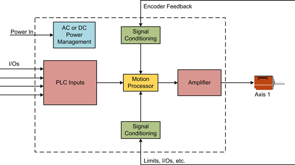 Standalone Motion Controller Drive Architecture
