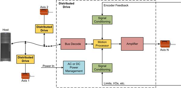 Distributed Drive Architecture