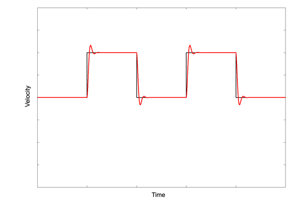 Zone Based Tuning Waveform