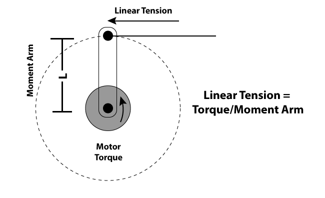 Linear Tension