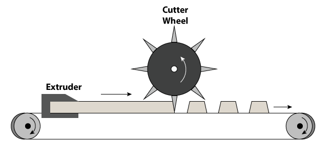 Figure 2: Continuous stream of material is dispensed/portioned using a cutter wheel