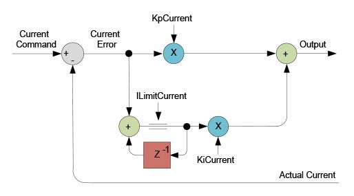 PI current loop flow