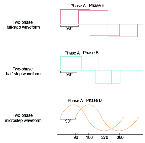 Waveforms for two-phase step motors