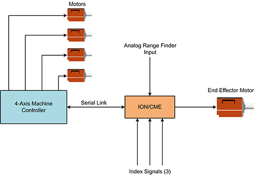Medical Sample Delivery Machine End Effector Solution Note Application Solution Diagram