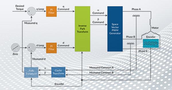 Field Oriented Control (FOC)