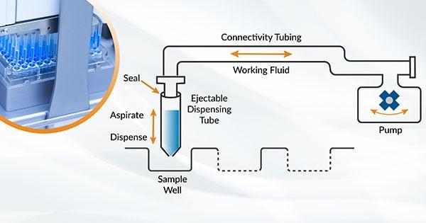 Precision Fluid Handling